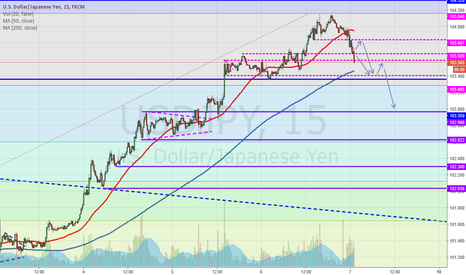 USDJPY: Lower low and lower high