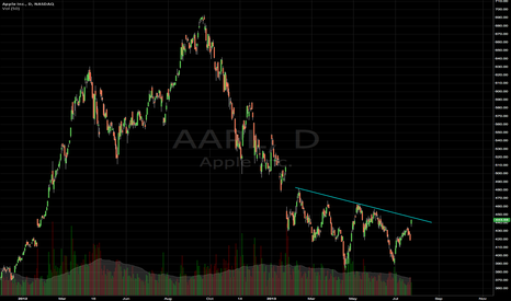 AAPL: AAPL Can price get above this descending trend line?