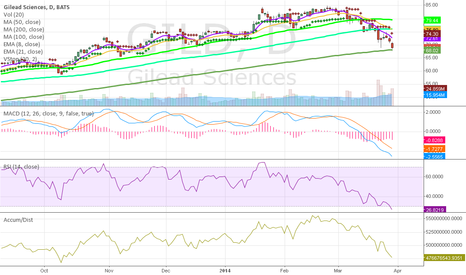 GILD: GILD Another Bounce Play In the Making