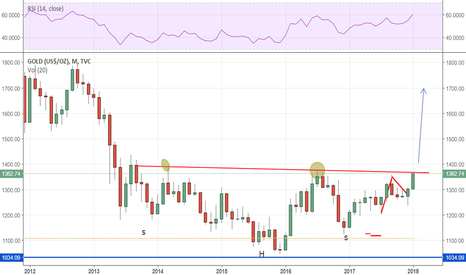 GOLD: Gold : At the most critical point in half a decade!