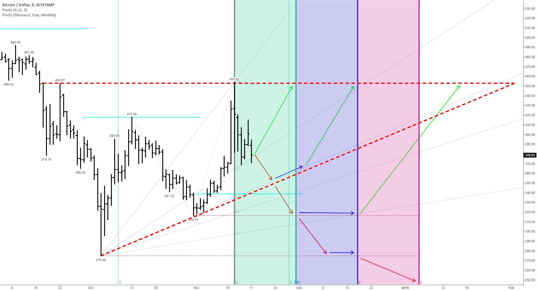 Bullish Bitcoin Pattern Seeks Confirmation