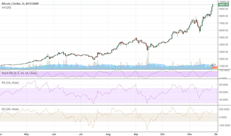 BTCUSD: Bitcoin: A Bubble To Burst?
