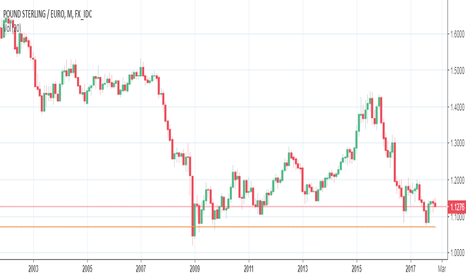 GBPEUR: GBP vs EUR