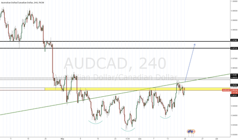 AUDCAD: Reverse head and shoulder formation