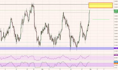 EURJPY: EURJPY - S.T. bullish move could create a nice short entry