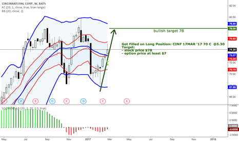 CINF: CINF wants higher