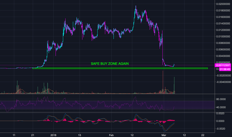 ZCLBTC: Zclassic ZCL In Buy Zone Soon - 1,750% ?? (LOW RISK)
