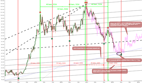 DXY: Further analysis on the timing of DXY reversal