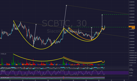 SCBTC: Sia SCBTC - It's Cup & Handles All the Way Down (or...UP)