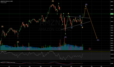 AMZN: correction still in progress