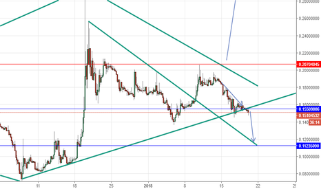 BCCBTC: BCH Sell below 0.155 and buy back at 0.1125
