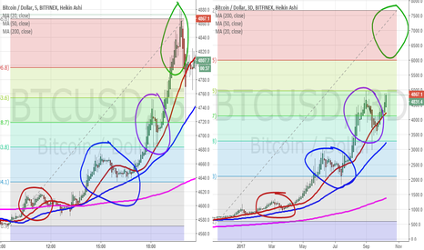 BTCUSD: BTCUSD fractal gives away the ending of the story