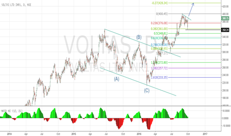 VOLTAS: Bullish on Voltas - An entry point
