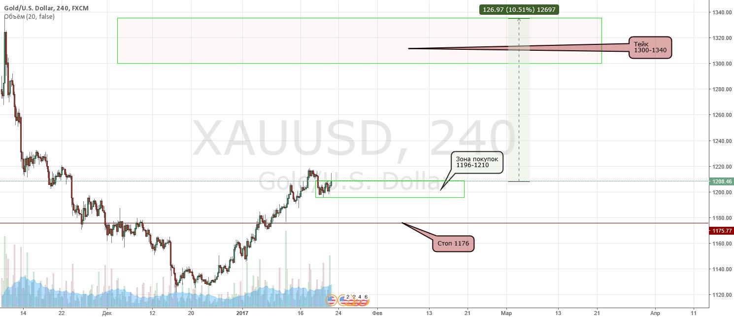 Покупаем золото. Движение 10,5% или 127$