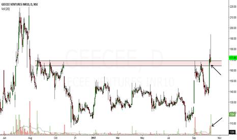GEECEE: geecee ventures looks bullish in medium term