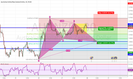AUDNZD: Trading Opportunity in AUDNZD