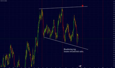 EURJPY: EJ widening top. high RRR