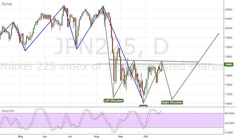 JPN225: Inverted H&S