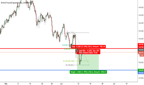GBPJPY: GBPJPY Short Play 14th June 2017