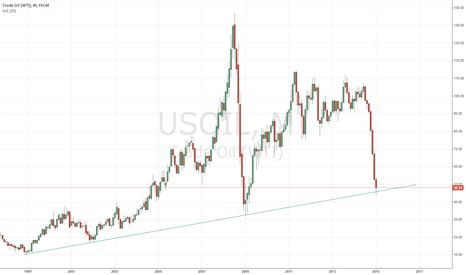 USOIL: Longtime support.
