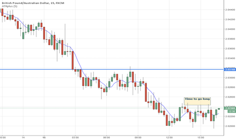 GBPAUD: Time to Go Long ?