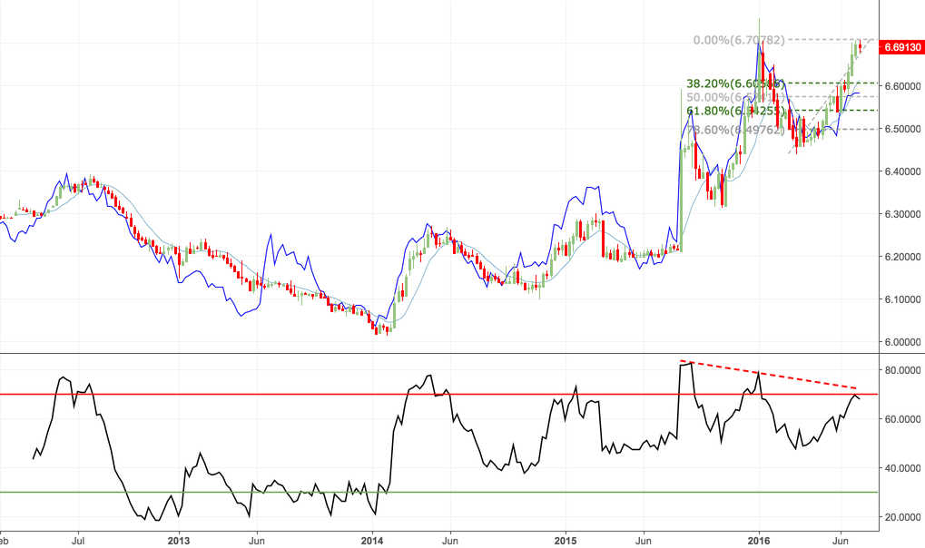 Yuan weakness is not being confirmed by divergent Dim Sum bonds