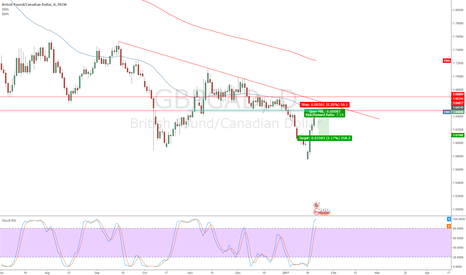 GBPCAD: GBP/CAD SELL