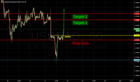 USDCAD: Reverse Head and Shoulders UC
