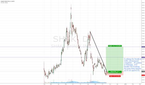 SHAK: $SHAK Breakout chart 10/16/2015