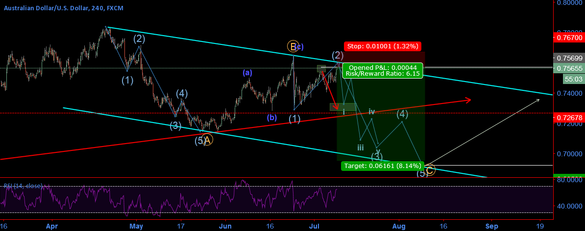 Short AudUsd, Possible Correction Elliotwave