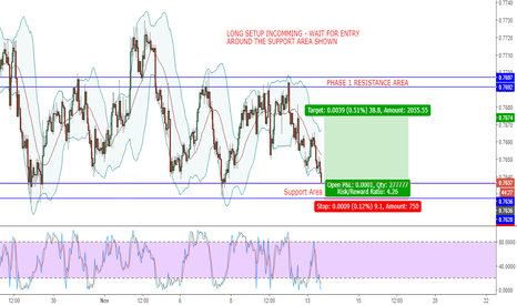 AUDUSD: AUDUSD - LONG POSITION INCOMING - BUY