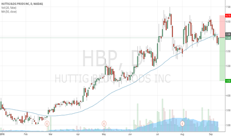 HBP: HBP Short on moving average break and technical resistance