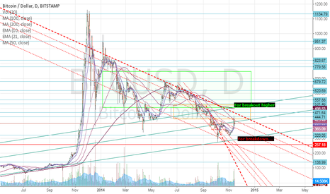 BTCUSD: BTC breakout up/down by March