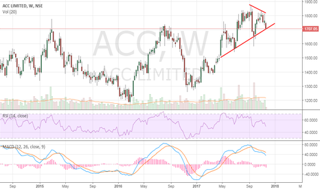 ACC: ACC - Sell on rallies