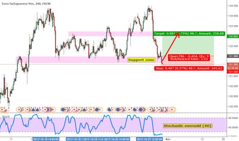 EURJPY: EURJPY Buy Stop. Looking For Bounce Higher.
