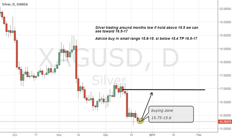 XAGUSD: Silver buy advice