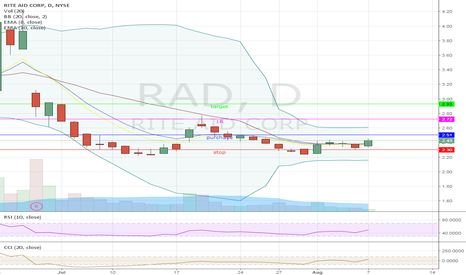 RAD: Long term swing on RAD