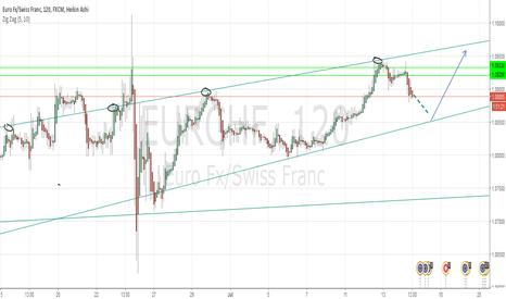 EURCHF: EURCHF speculate long