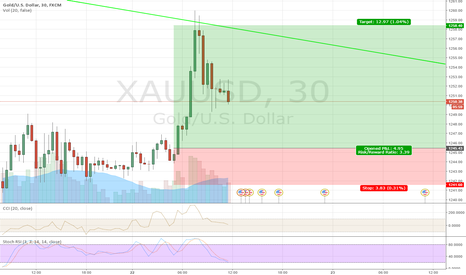 XAUUSD: Gold short time-bullish and med-term there is a down move