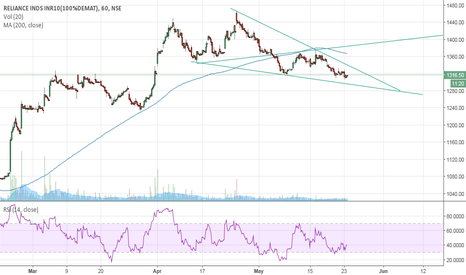 RELIANCE: Reliance Industries Wolfe Wave