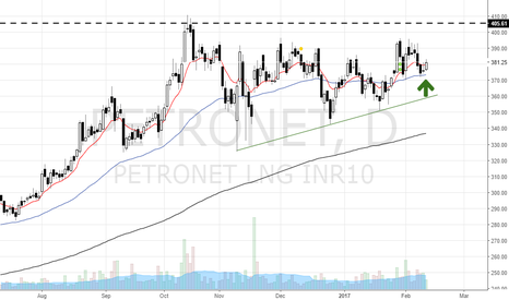 PETRONET: Petronet in uptrend