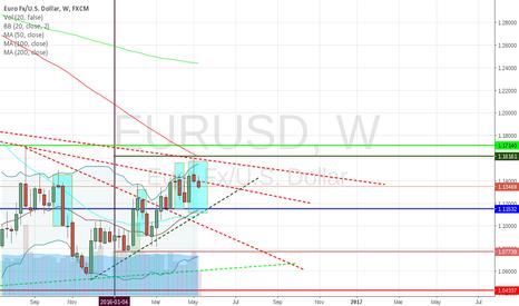 EURUSD: Weekly charts signals SHORT