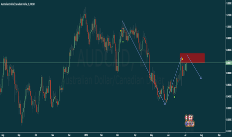AUDCAD: Potential Weakness in AUD/CAD - Daily