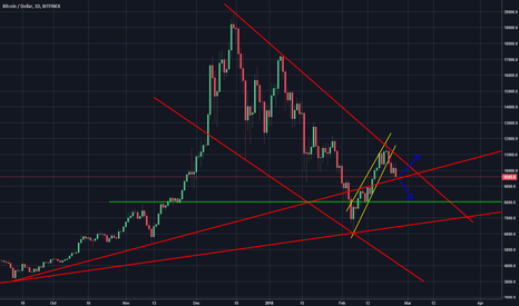 BTCUSD: Break Out or Break Down