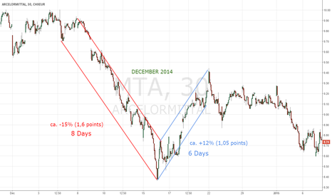MTA: ArcelorMittal seems to repeat history