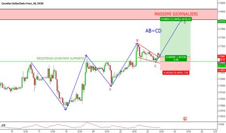 CADCHF: CAD/CHF - Trend Continuation dopo rottura Flag
