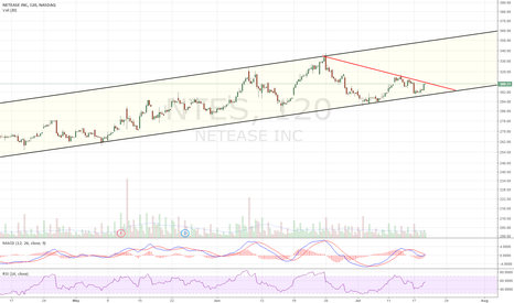 NTES: Coiling within ascending channel
