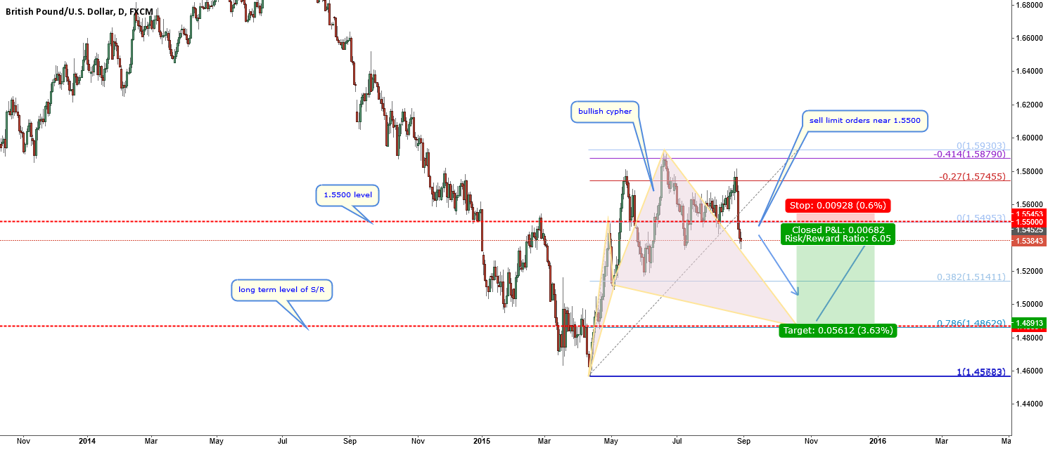 GBPUSD-bullish cypher forming on D1 chart