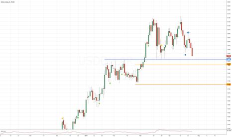 USDOLLAR: Possible reversal on dollar