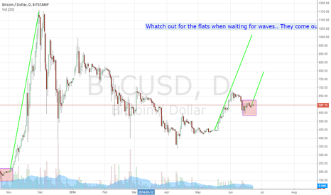 BTCUSD: Bitcoin Pipeline lookout..